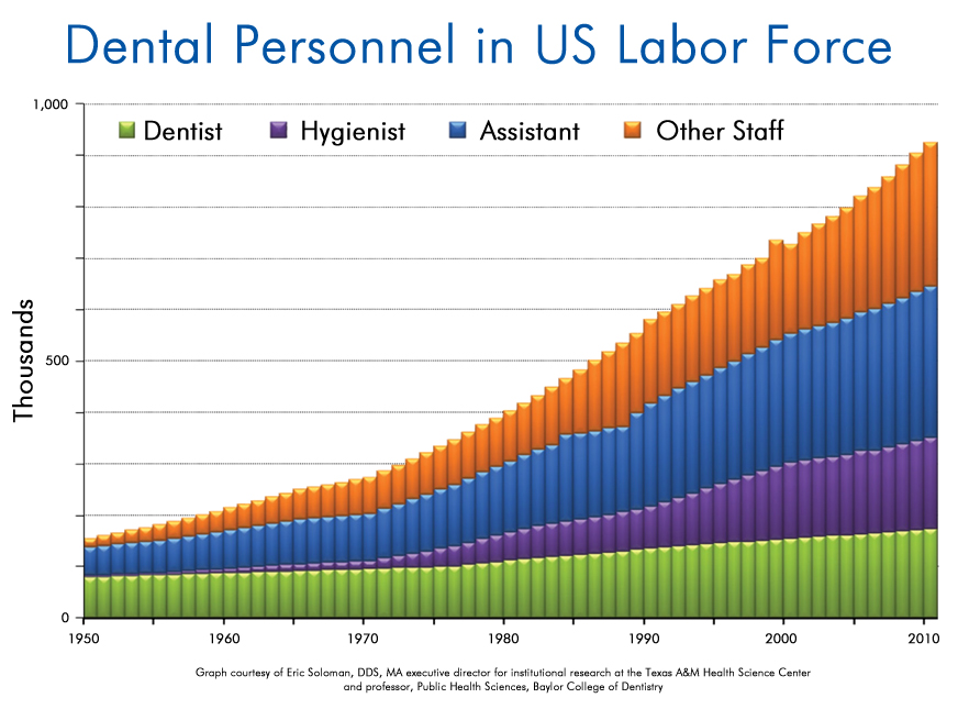 Dental Personnel in US Labor Force